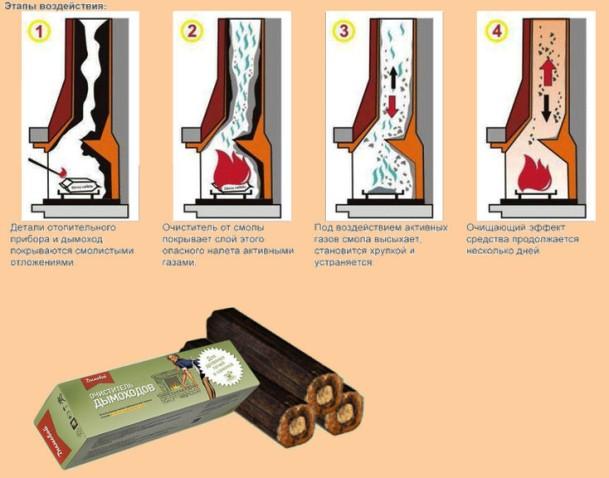 Как осина чистит дымоходы сэндвич дымоход в беларуси