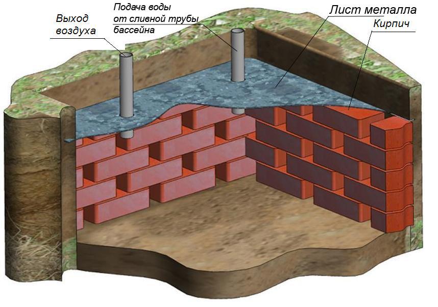 Схема кирпичного бассейна