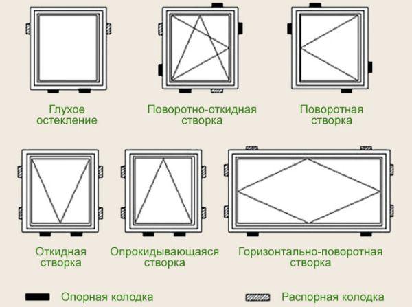 Окно для парилки. Выбор окон в баню — деревянные или пластиковые? Что лучше и почему?