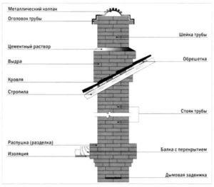 Как изолировать трубу дымохода в перекрытии потолка