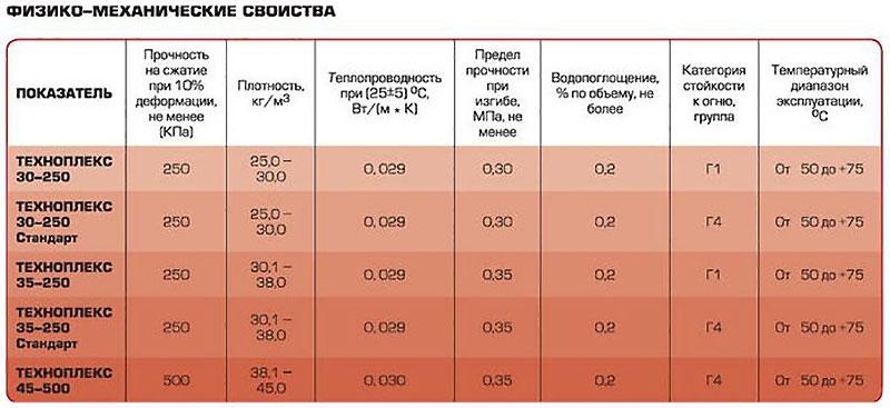 характеристика техноплекса и пеноплекса
