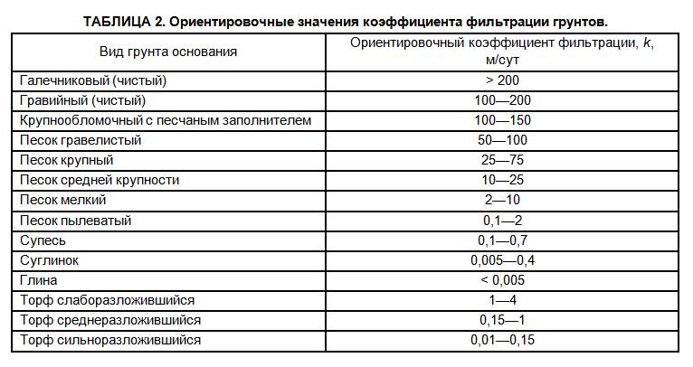 коэффициент фильтрации среднезернистого песка