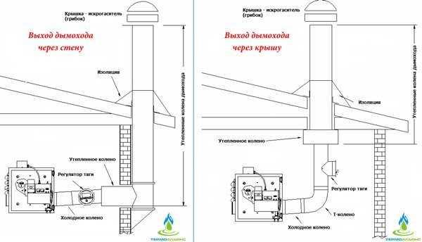 подбор диаметра дымохода для газового котла