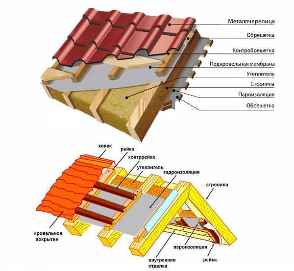 монтаж крыши из металлочерепицы своими руками видео